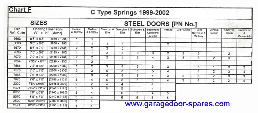 Garador Replacement C Type Springs Garage Door Spares