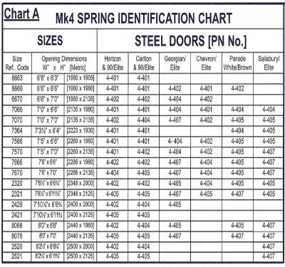 Garage Door Parts Spares Garador Mk4 F Springs 4 401 Ebay
